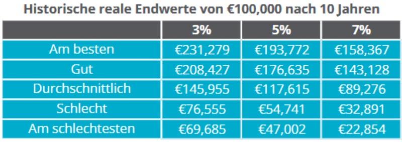 Endwerte von 100.000 Euro